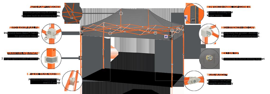 Speed Shelter® Technologie